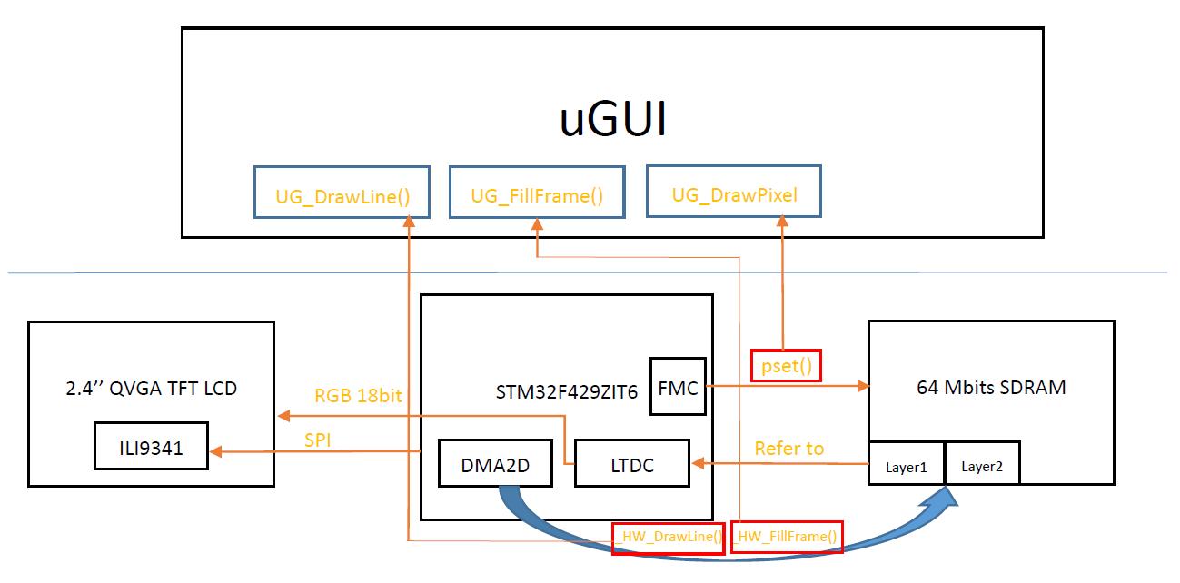 µGUI rendering process diagram